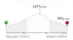 Výškový profil dnešní trasy