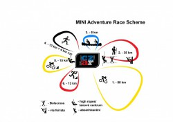 Schéma MINI Adventure Race