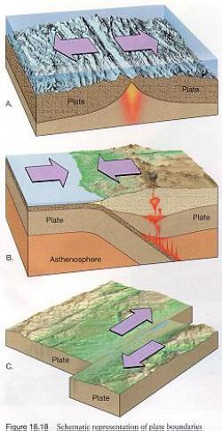 Jak se posouvají litosférické desky: A - divergence;<br>B - konvergence; C - posun<br>www.ingeologiauapcivil.blogspot